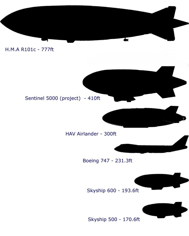 airship_size_comparison_chart_2014